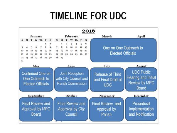 UDC Timeline_Page_1